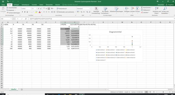 Excel erstellt Diagramme fehlerhaft?