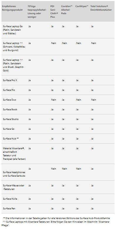 Surface Pro 7 - wie Tastatur reinigen